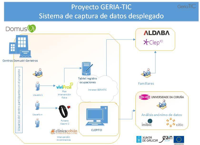 Arquitectura de despliegue del proyecto Geria-TIC en los centros de Geriatros DomusVI